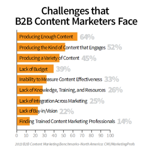 Content Challenges for marketers