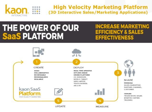 Kaon High Velocity Marketing Platform