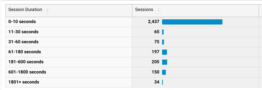 Google Analytics Kaon App Session Duration - App 1