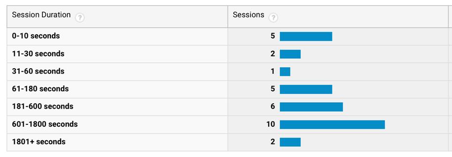 Google Analytics Kaon App Session Duration - App 2