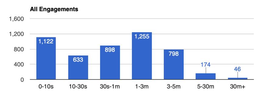 Kaon Analytics App Session Duration - App 1