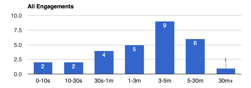 Kaon Analytics App Session Duration - App 2