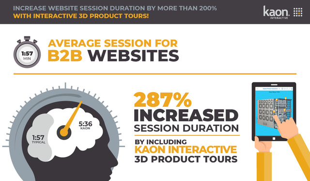 B2B Website Session Duration Infographic
